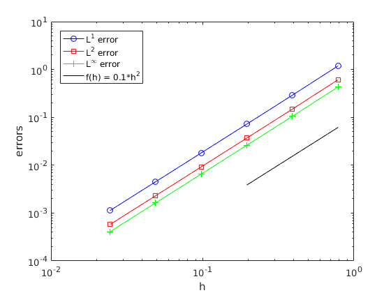 1D Poisson solver with finite differences
